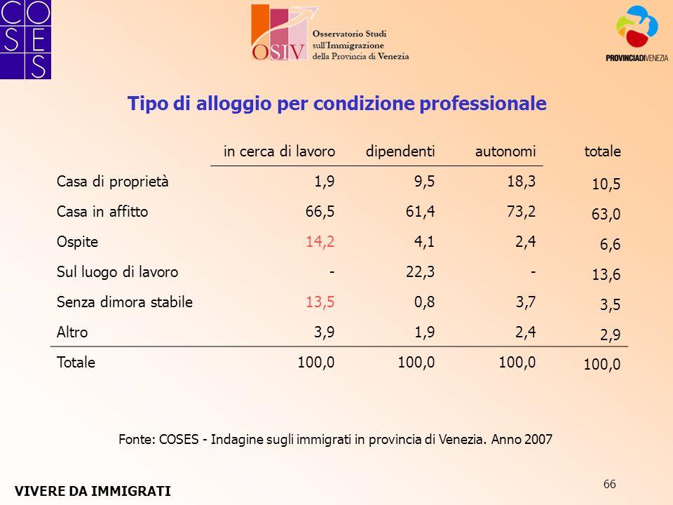 66 Fonte: COSES - Indagine sugli immigrati in provincia di Venezia. Anno 2007 Tipo di alloggio per condizione professionale in cerca di lavorodipenden
