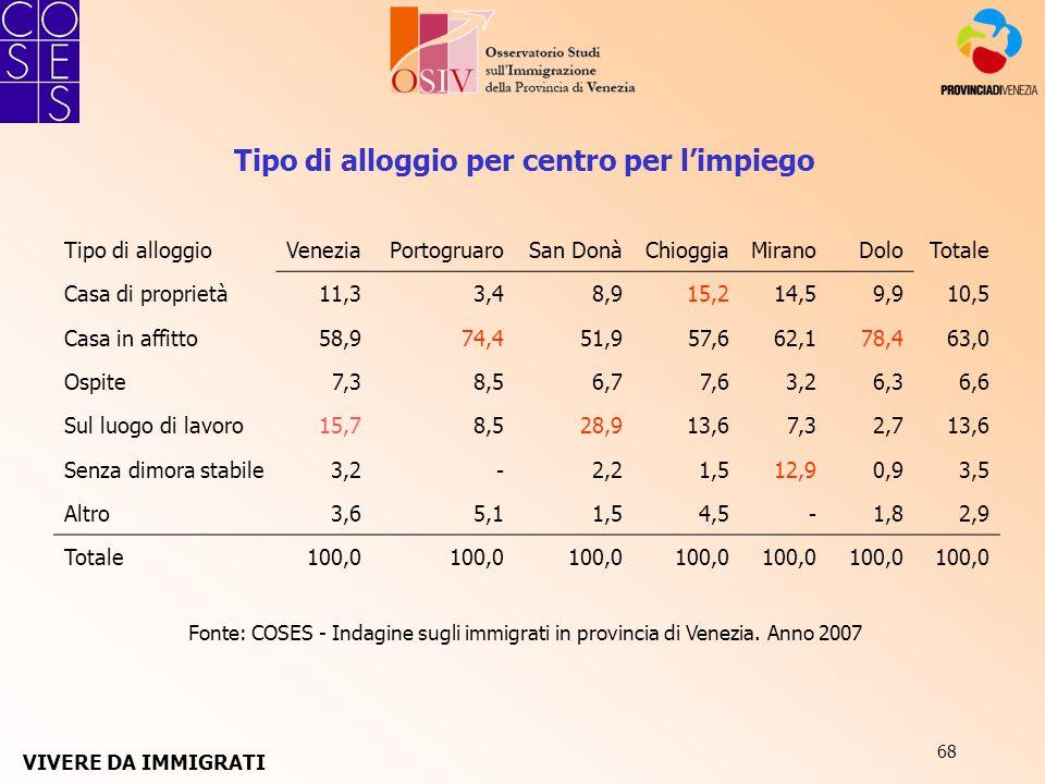 68 Fonte: COSES - Indagine sugli immigrati in provincia di Venezia. Anno 2007 Tipo di alloggio per centro per limpiego Tipo di alloggioVeneziaPortogru