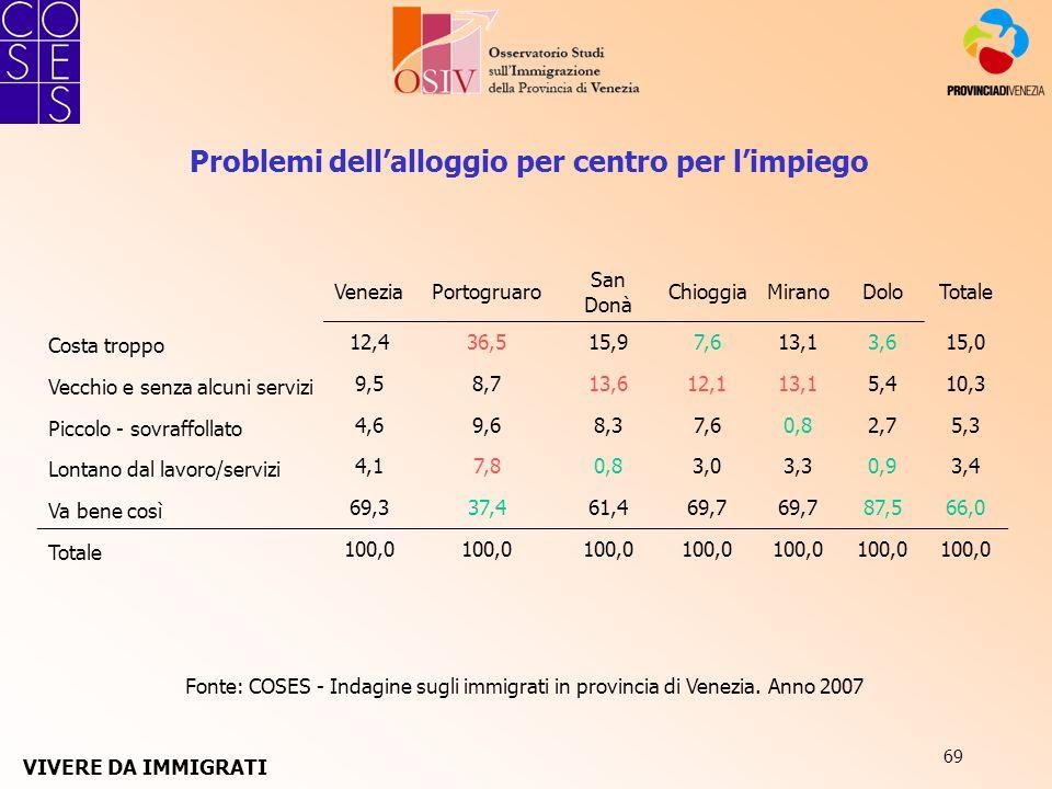 69 Fonte: COSES - Indagine sugli immigrati in provincia di Venezia. Anno 2007 Problemi dellalloggio per centro per limpiego VeneziaPortogruaro San Don