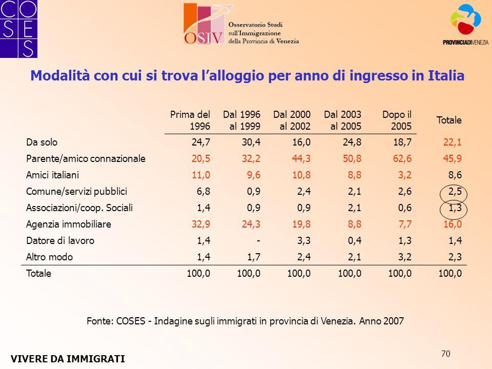70 Fonte: COSES - Indagine sugli immigrati in provincia di Venezia. Anno 2007 Modalità con cui si trova lalloggio per anno di ingresso in Italia Prima