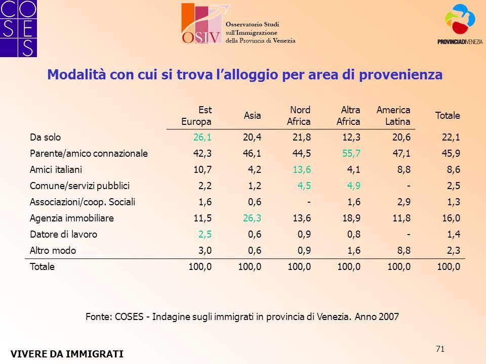 71 Fonte: COSES - Indagine sugli immigrati in provincia di Venezia. Anno 2007 Modalità con cui si trova lalloggio per area di provenienza Est Europa A