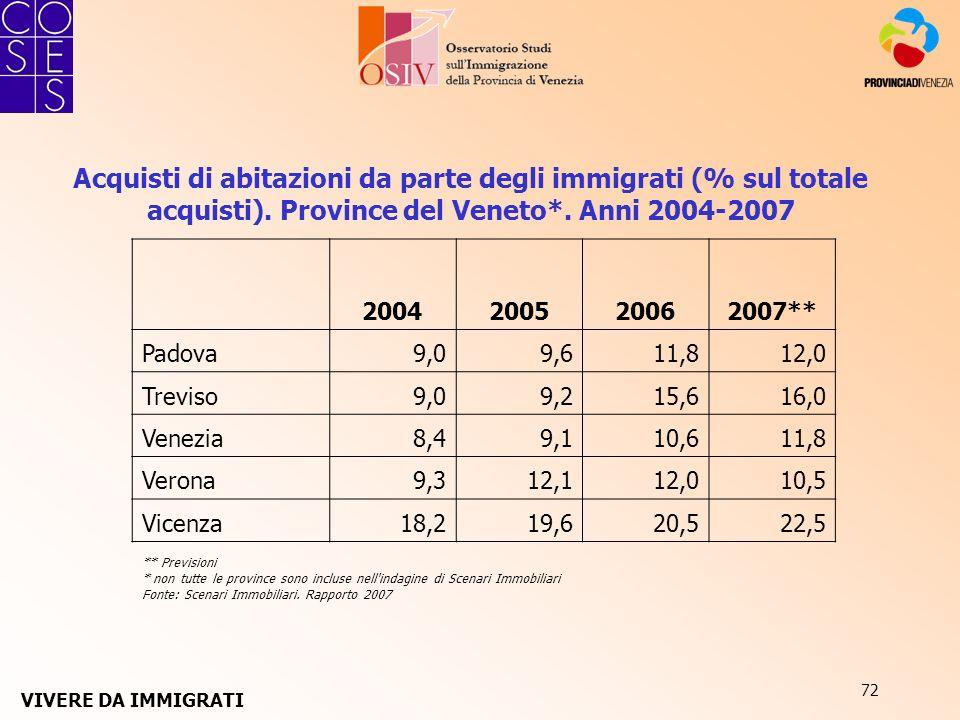 72 Acquisti di abitazioni da parte degli immigrati (% sul totale acquisti). Province del Veneto*. Anni 2004-2007 ** Previsioni * non tutte le province