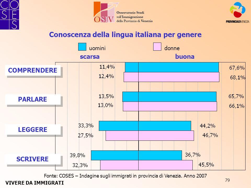 79 scarsabuona COMPRENDERE PARLARE LEGGERE SCRIVERE Conoscenza della lingua italiana per genere Fonte: COSES – Indagine sugli immigrati in provincia d