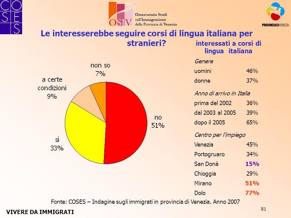81 Le interesserebbe seguire corsi di lingua italiana per stranieri? Fonte: COSES – Indagine sugli immigrati in provincia di Venezia. Anno 2007 intere