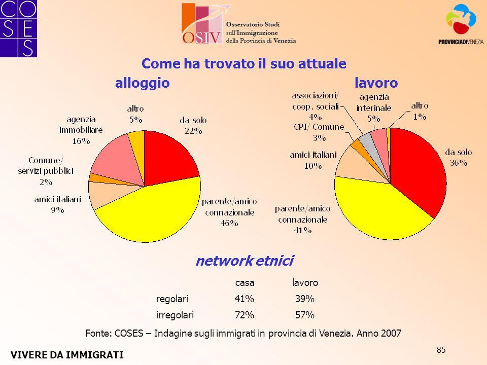 85 Come ha trovato il suo attuale Fonte: COSES – Indagine sugli immigrati in provincia di Venezia. Anno 2007 alloggiolavoro network etnici casalavoro