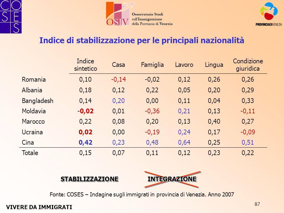 87 Indice di stabilizzazione per le principali nazionalità Indice sintetico CasaFamigliaLavoroLingua Condizione giuridica Romania0,10-0,14-0,020,120,2