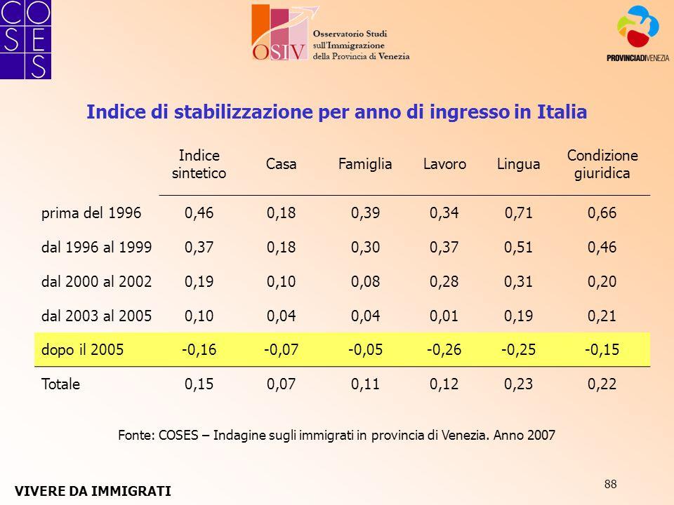 88 Indice di stabilizzazione per anno di ingresso in Italia Indice sintetico CasaFamigliaLavoroLingua Condizione giuridica prima del 19960,460,180,390