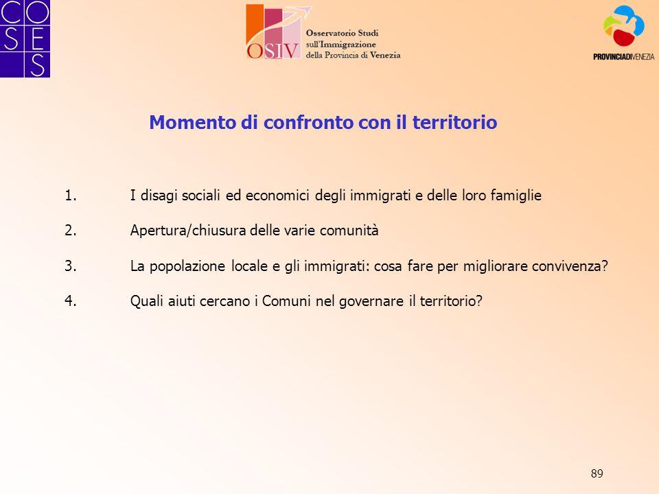 89 Momento di confronto con il territorio 1.I disagi sociali ed economici degli immigrati e delle loro famiglie 2.Apertura/chiusura delle varie comuni