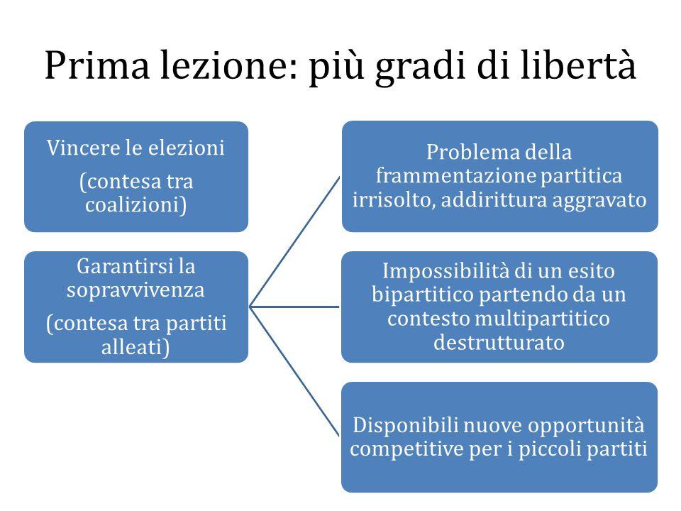 Prima lezione: più gradi di libertà Vincere le elezioni (contesa tra coalizioni) Garantirsi la sopravvivenza (contesa tra partiti alleati) Problema de