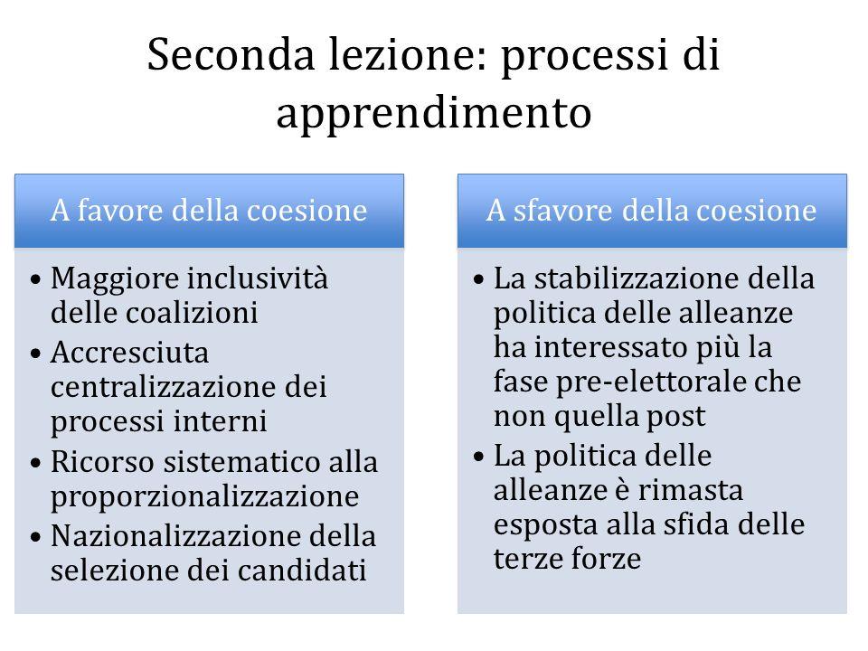 Seconda lezione: processi di apprendimento A favore della coesione Maggiore inclusività delle coalizioni Accresciuta centralizzazione dei processi int