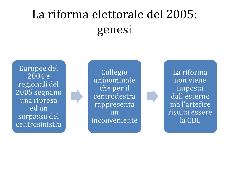 La riforma elettorale del 2005: genesi Europee del 2004 e regionali del 2005 segnano una ripresa ed un sorpasso del centrosinistra Collegio uninominal