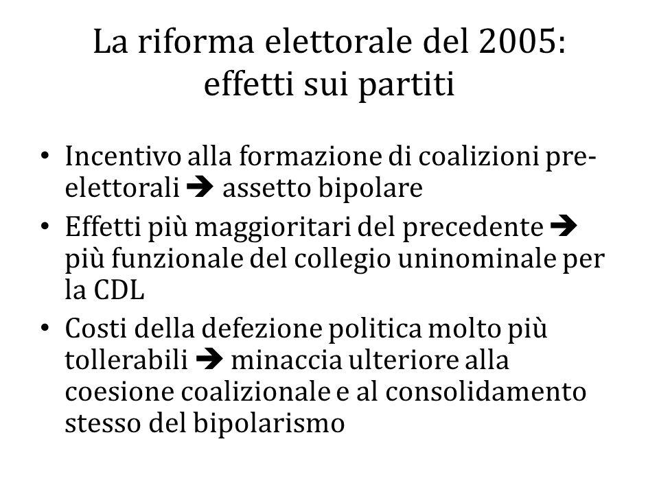 La riforma elettorale del 2005: effetti sui partiti Incentivo alla formazione di coalizioni pre- elettorali assetto bipolare Effetti più maggioritari