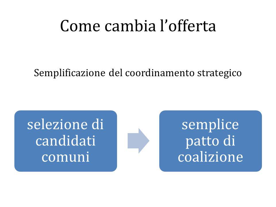Come cambia lofferta selezione di candidati comuni semplice patto di coalizione Semplificazione del coordinamento strategico