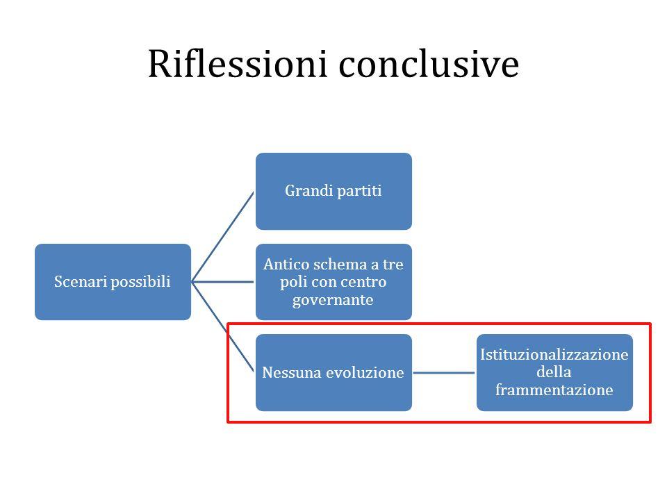 Riflessioni conclusive Scenari possibiliGrandi partiti Antico schema a tre poli con centro governante Nessuna evoluzione Istituzionalizzazione della f