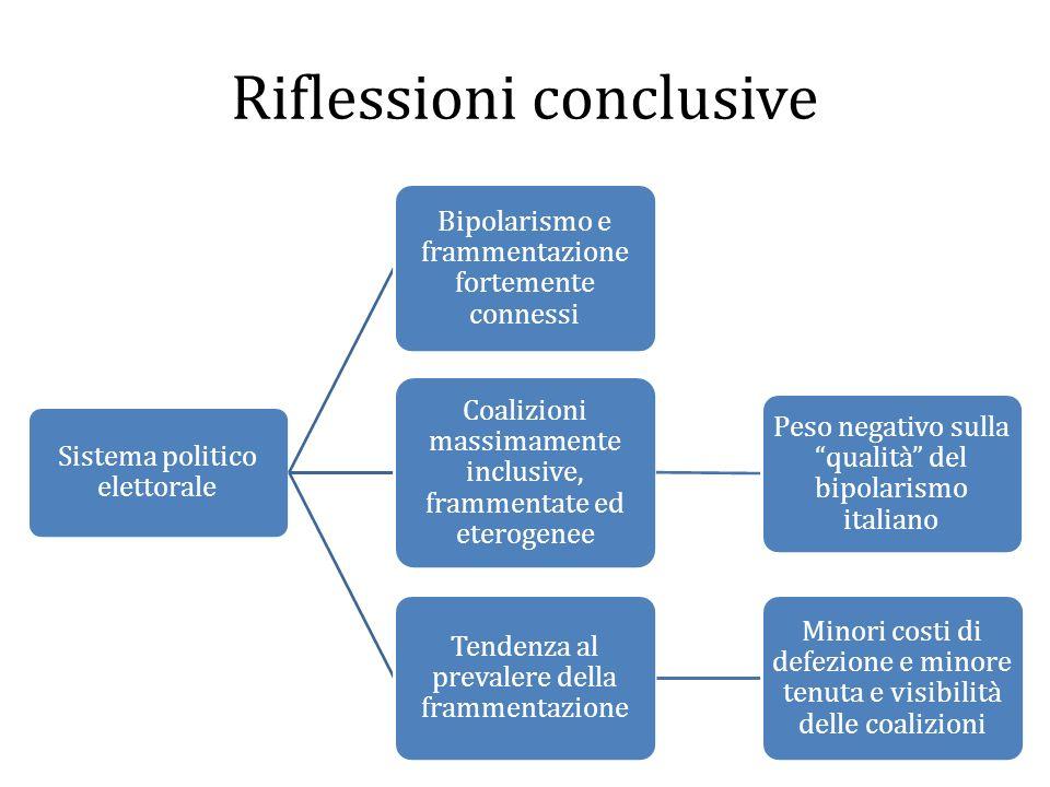 Riflessioni conclusive Sistema politico elettorale Bipolarismo e frammentazione fortemente connessi Coalizioni massimamente inclusive, frammentate ed