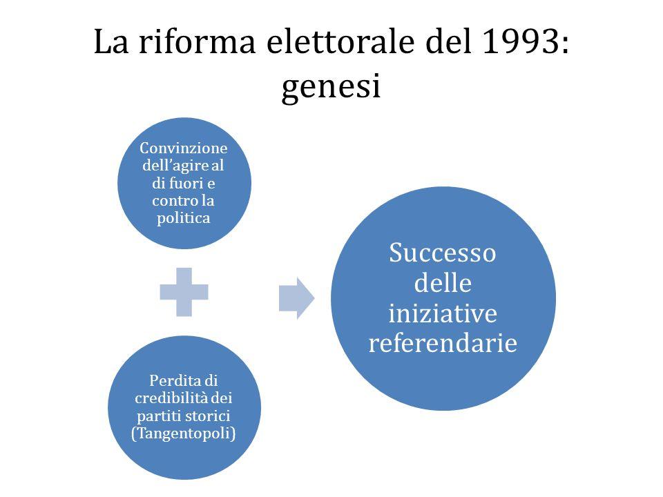 La riforma elettorale del 1993: genesi Convinzione dellagire al di fuori e contro la politica Perdita di credibilità dei partiti storici (Tangentopoli