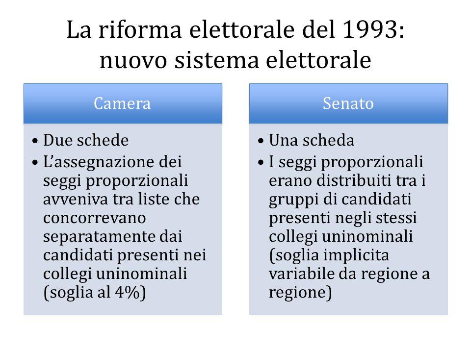 La riforma elettorale del 1993: nuovo sistema elettorale Camera Due schede Lassegnazione dei seggi proporzionali avveniva tra liste che concorrevano s