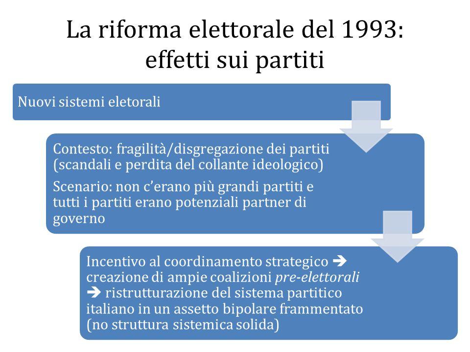 La riforma elettorale del 1993: effetti sui partiti Nuovi sistemi eletorali Contesto: fragilità/disgregazione dei partiti (scandali e perdita del coll