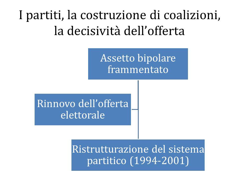 I partiti, la costruzione di coalizioni, la decisività dellofferta Assetto bipolare frammentato Ristrutturazione del sistema partitico (1994-2001) Rin