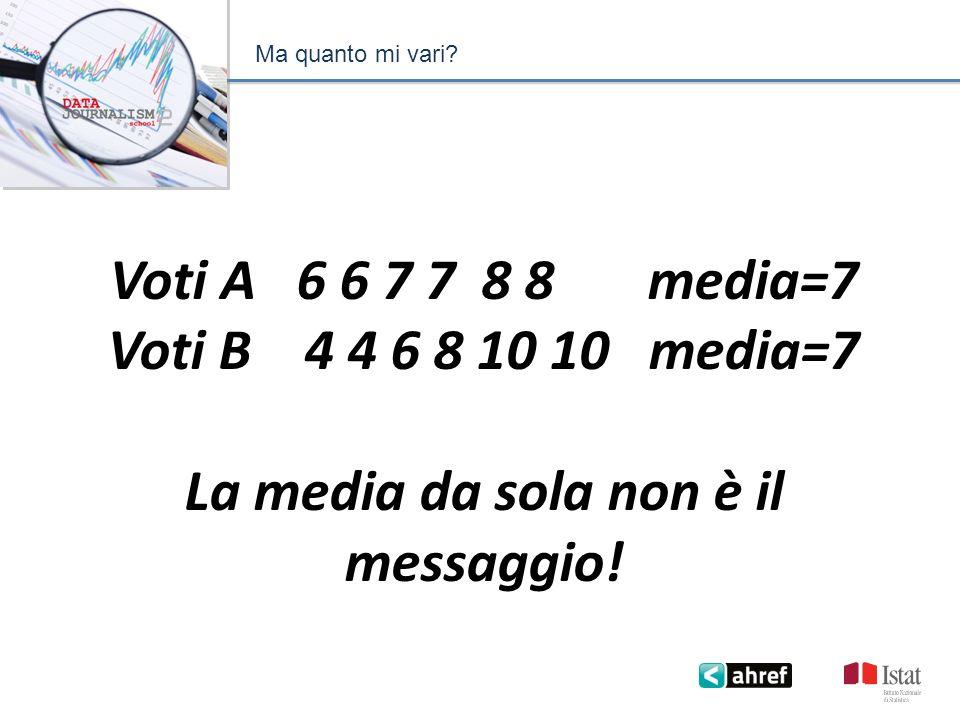 Ma quanto mi vari? Voti A 6 6 7 7 8 8 media=7 Voti B 4 4 6 8 10 10 media=7 La media da sola non è il messaggio!