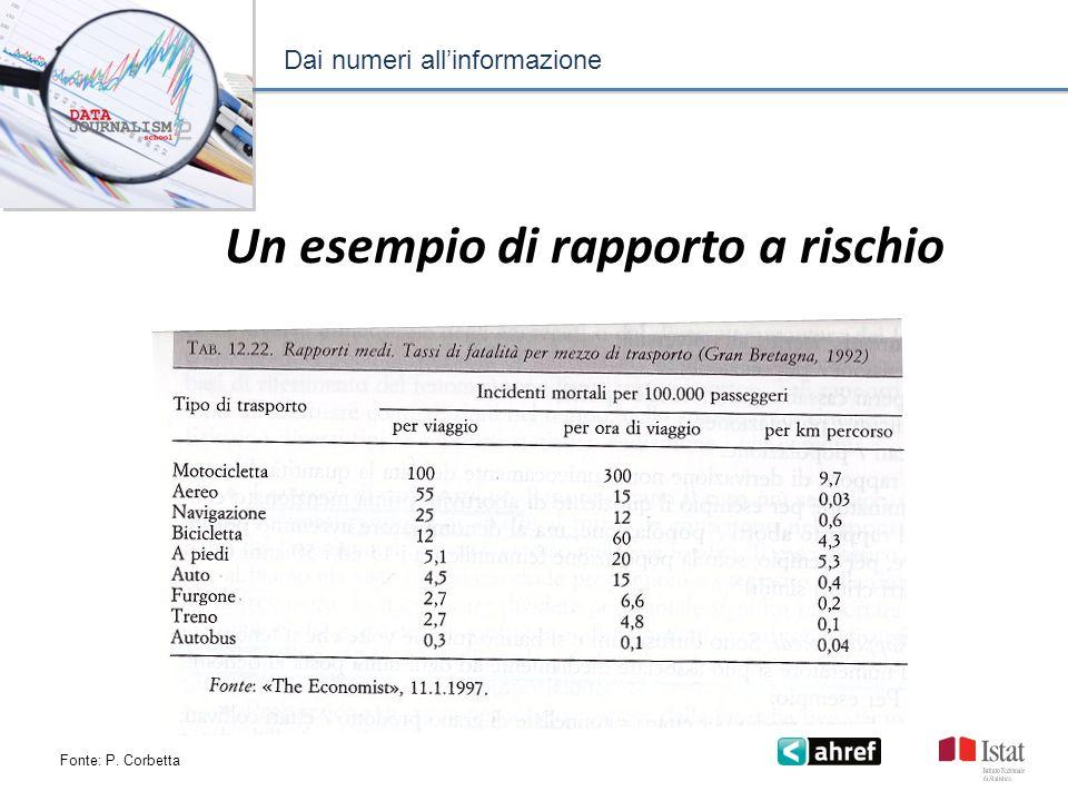 Dai numeri allinformazione Un esempio di rapporto a rischio Fonte: P. Corbetta