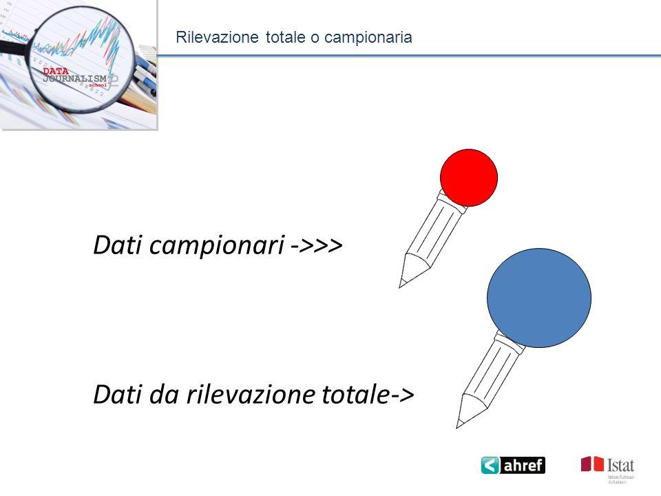 Rilevazione totale o campionaria Dati campionari ->>> Dati da rilevazione totale->>>