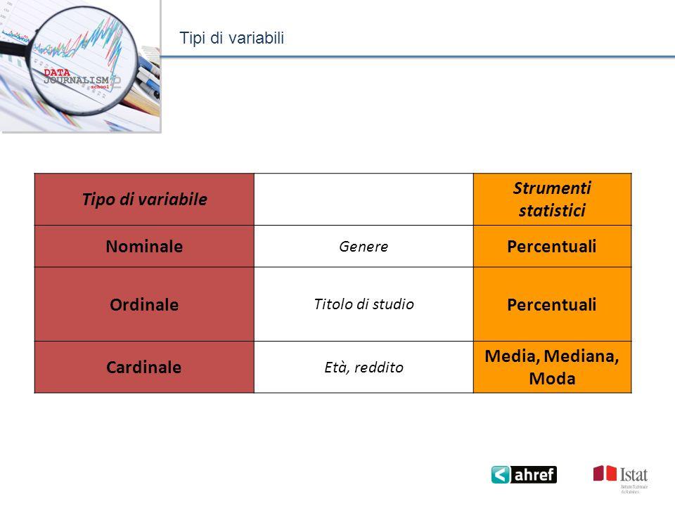 Tipi di variabili Tipo di variabile Strumenti statistici Nominale Genere Percentuali Ordinale Titolo di studio Percentuali Cardinale Età, reddito Media, Mediana, Moda