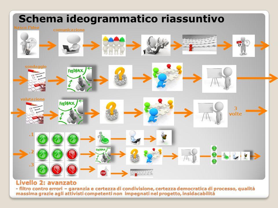 Schema ideogrammatico riassuntivo Livello 2: avanzato - filtro contro errori – garanzia e certezza di condivisione, certezza democratica di processo,
