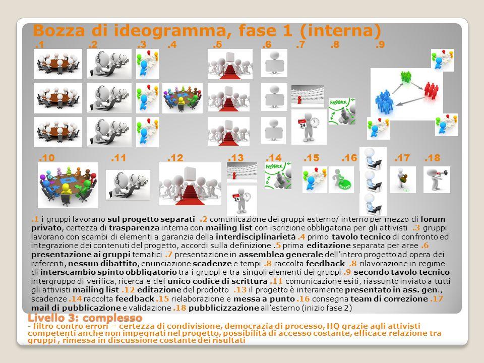 Bozza di ideogramma, fase 1 (interna) Livello 3: complesso Livello 3: complesso - filtro contro errori – certezza di condivisione, democrazia di proce