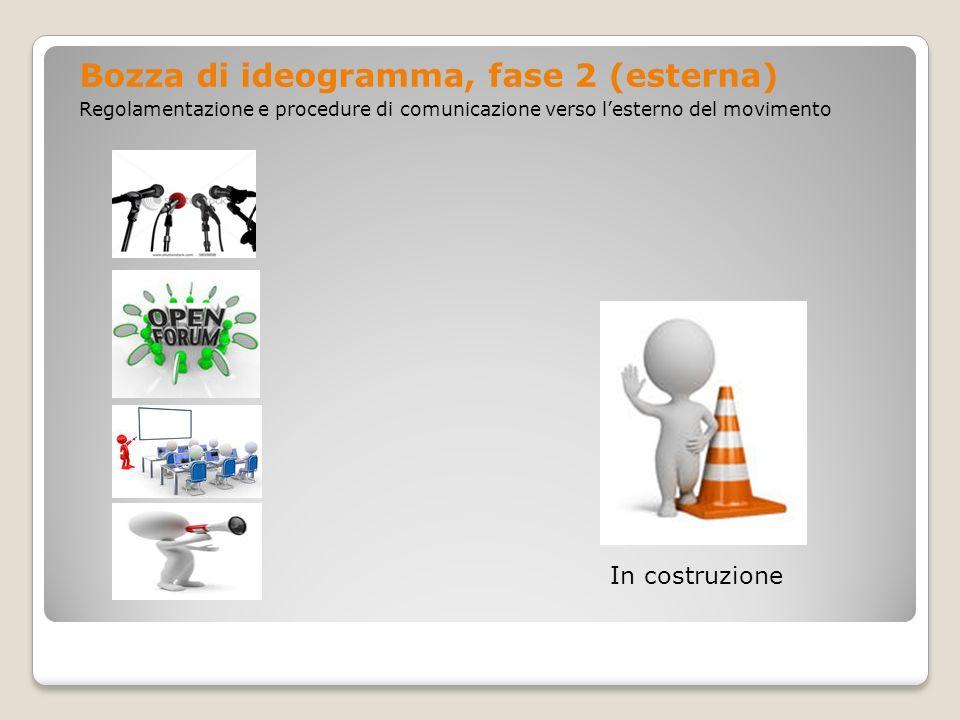 Bozza di ideogramma, fase 2 (esterna) Regolamentazione e procedure di comunicazione verso lesterno del movimento In costruzione