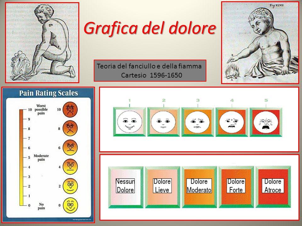 Grafica del dolore 12 Teoria del fanciullo e della fiamma Cartesio 1596-1650