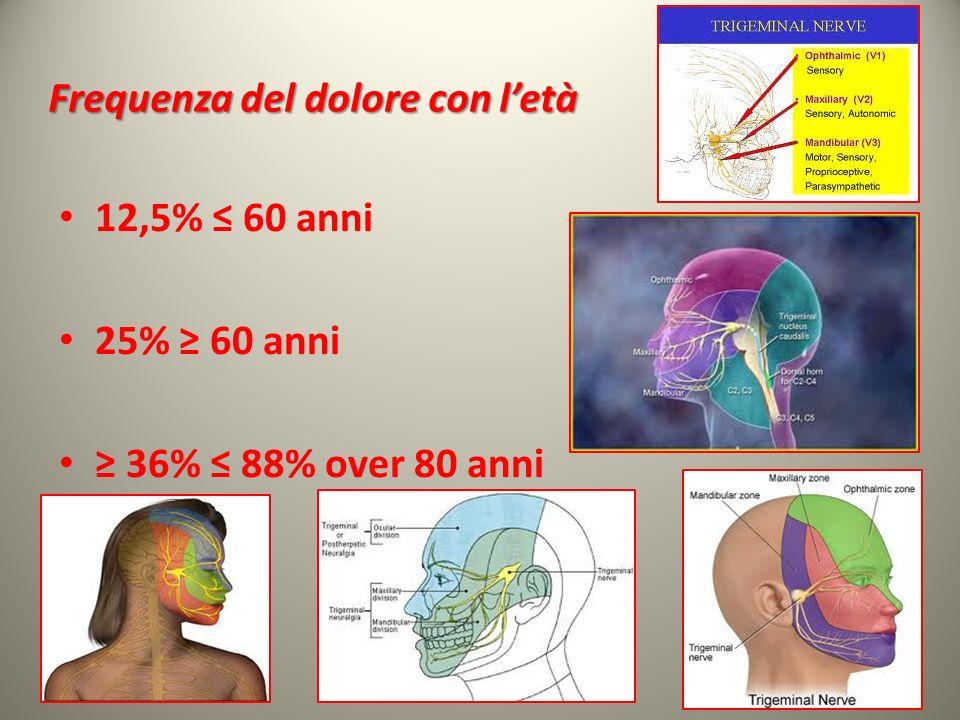 Frequenza del dolore con letà 12,5% 60 anni 25% 60 anni 36% 88% over 80 anni 17