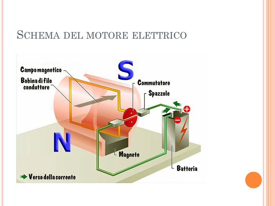 S CHEMA DEL MOTORE ELETTRICO