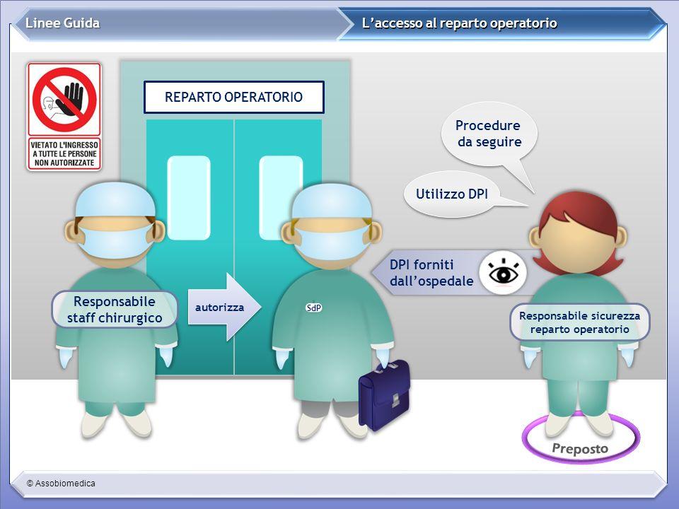 © Assobiomedica Laccesso al reparto operatorio Linee Guida REPARTO OPERATORIO Responsabile staff chirurgico DPI forniti dallospedale autorizza SdP Pro