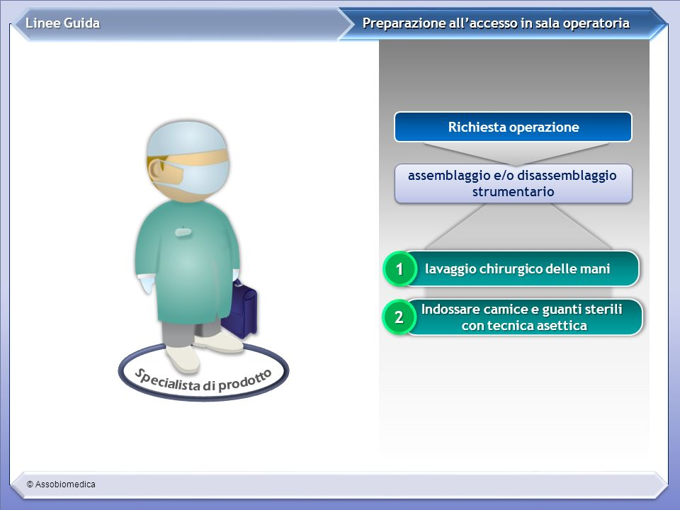 © Assobiomedica Preparazione allaccesso in sala operatoria Linee Guida assemblaggio e/o disassemblaggio strumentario assemblaggio e/o disassemblaggio