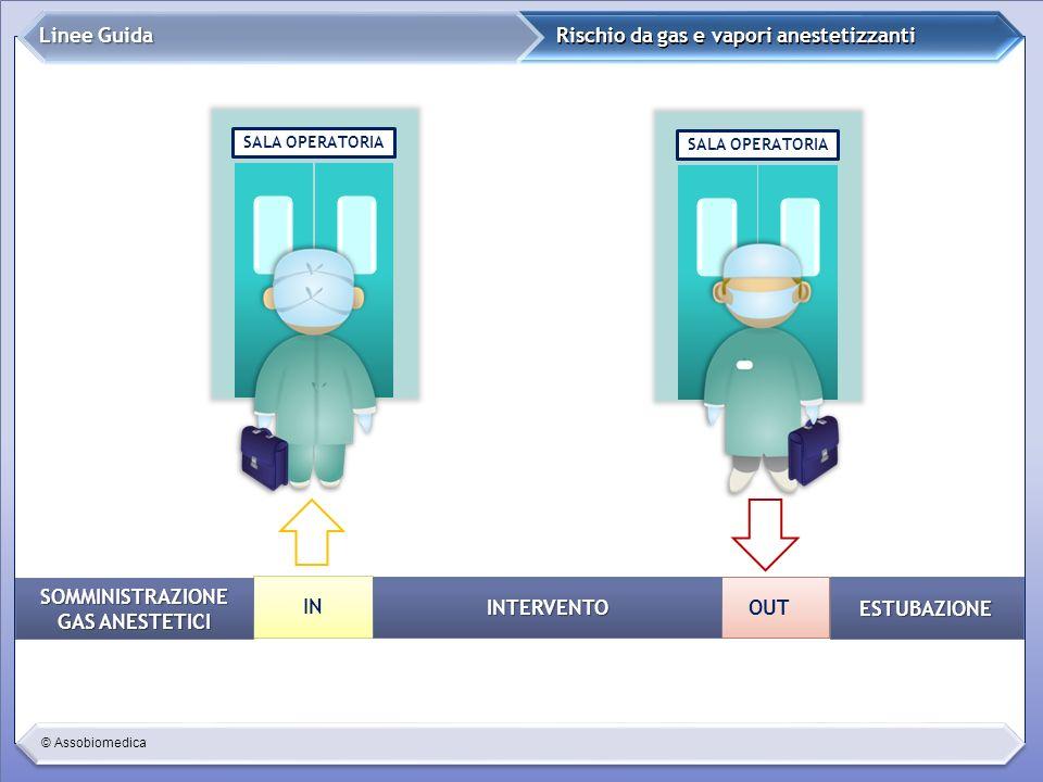© Assobiomedica ESTUBAZIONE Rischio da gas e vapori anestetizzanti Linee Guida SALA OPERATORIA OUT IN SOMMINISTRAZIONE GAS ANESTETICI INTERVENTO