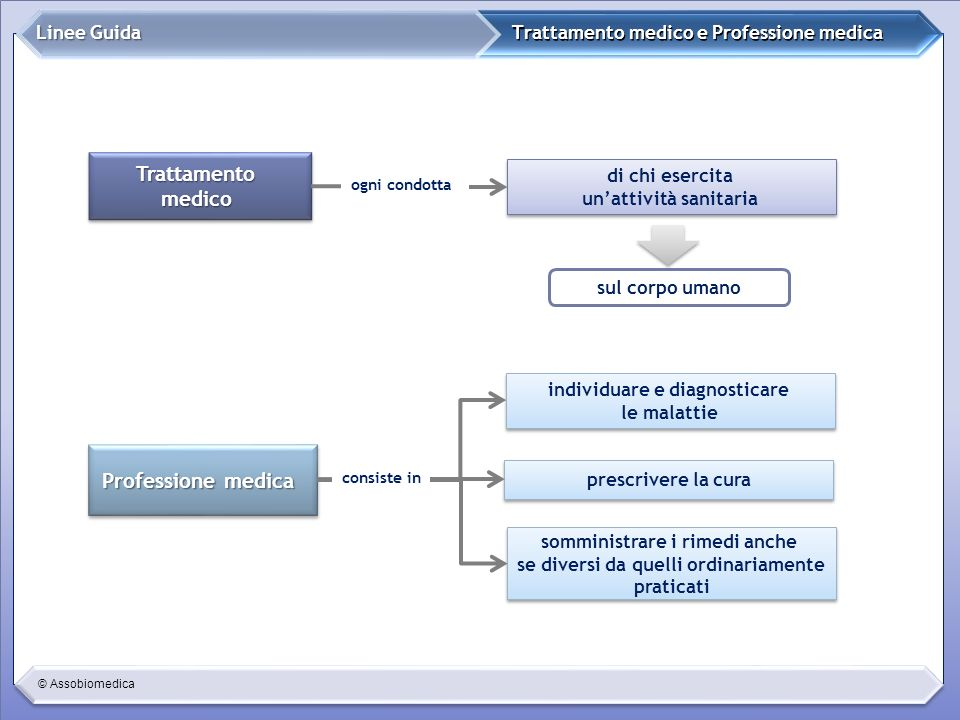 © Assobiomedica Trattamento medico e Professione medica Linee Guida TrattamentomedicoTrattamentomedico Professione medica sul corpo umano prescrivere