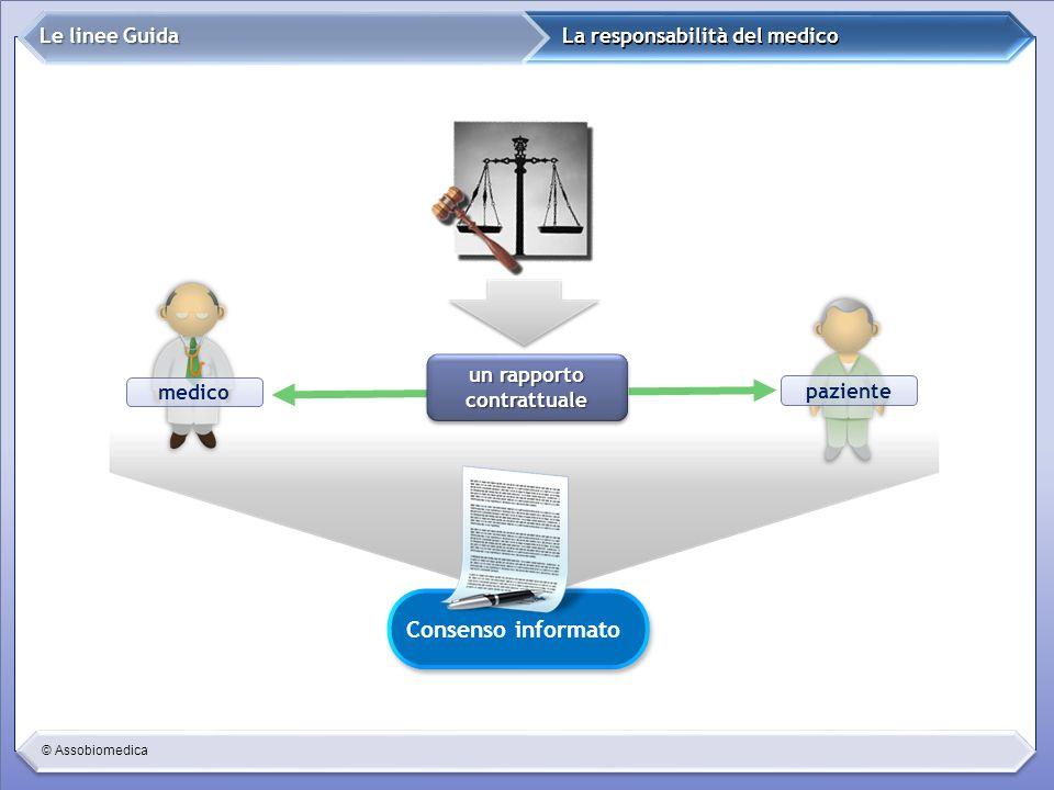 © Assobiomedica La responsabilità del medico Le linee Guida un rapporto contrattuale paziente Consenso informato medico