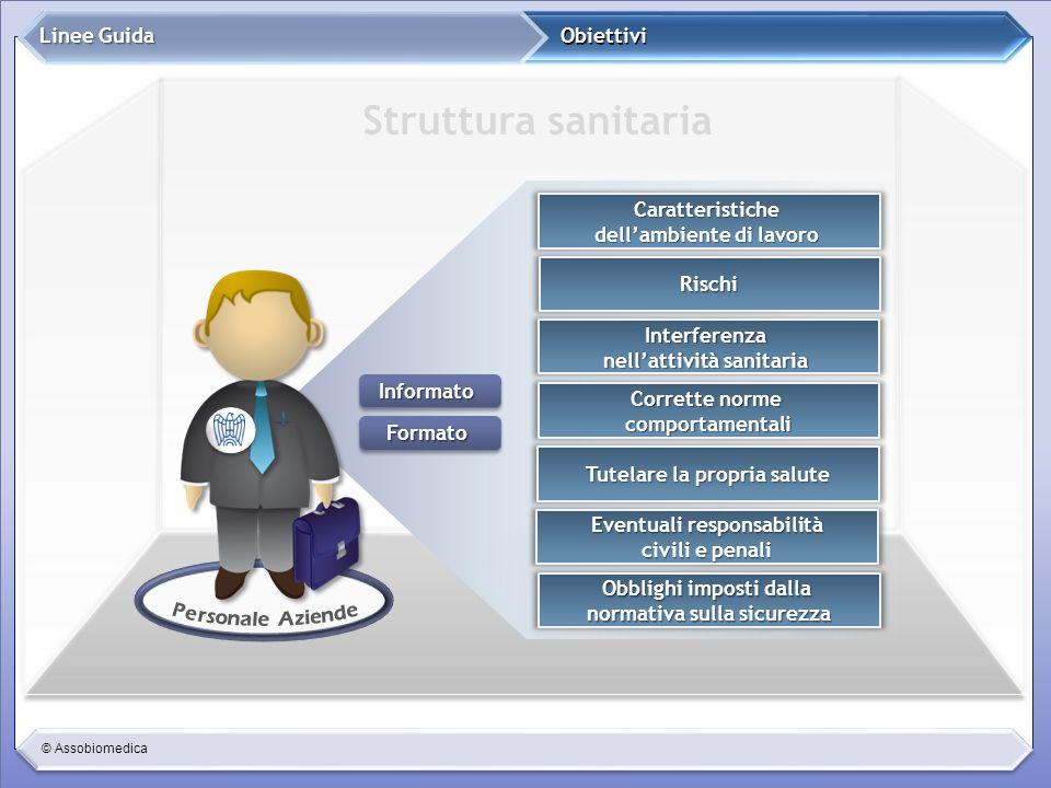 © Assobiomedica Obiettivi Linee Guida Caratteristiche dellambiente di lavoro Rischi Interferenza nellattività sanitaria Corrette norme comportamentali