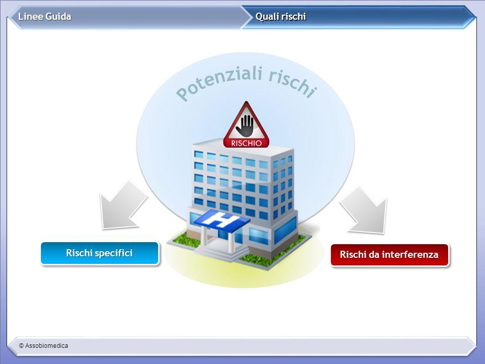 © Assobiomedica Quali rischi Linee Guida Rischi specifici Rischi da interferenza