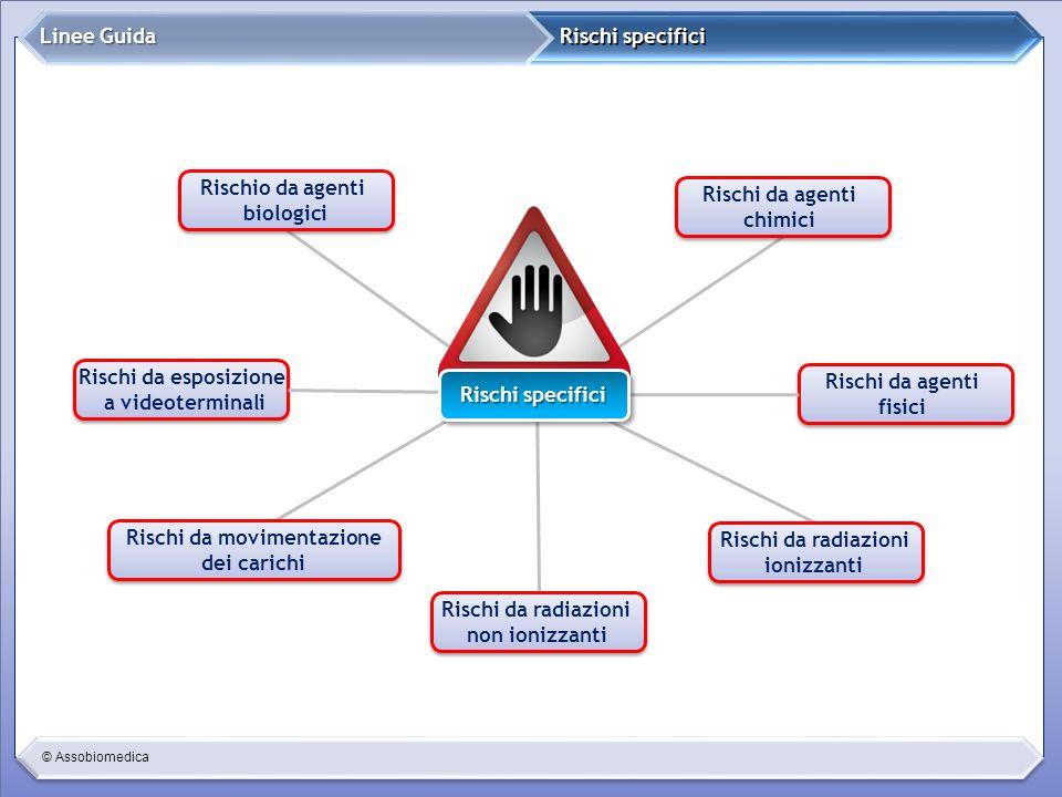 © Assobiomedica Rischi specifici Linee Guida Rischi da agenti fisici Rischi da agenti fisici Rischi da radiazioni non ionizzanti Rischi da radiazioni