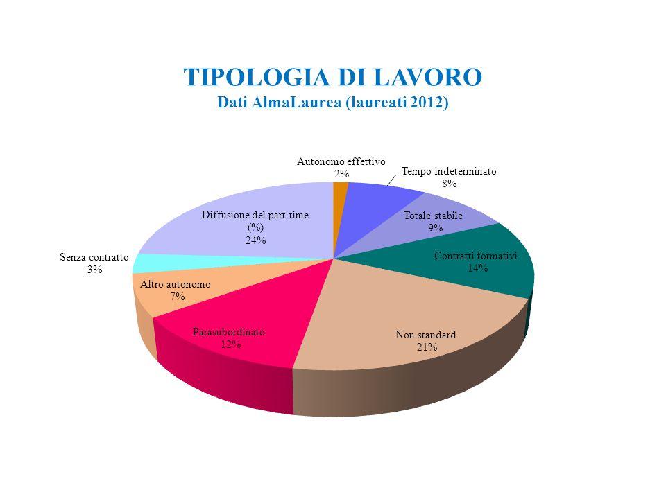 10 TIPOLOGIA DI LAVORO Dati AlmaLaurea (laureati 2012)