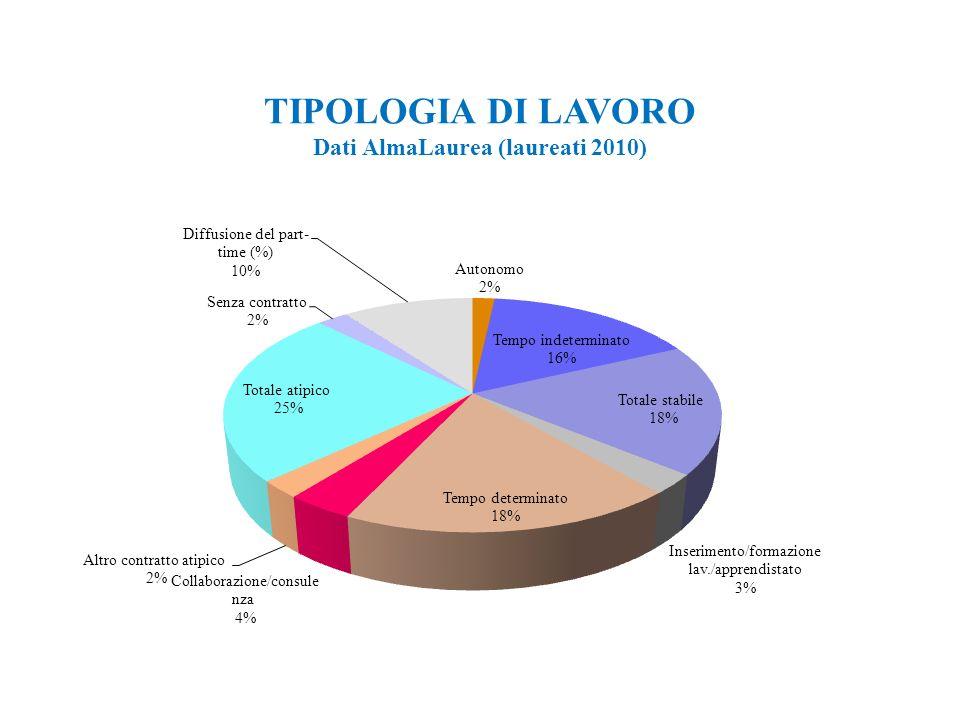 11 TIPOLOGIA DI LAVORO Dati AlmaLaurea (laureati 2010)