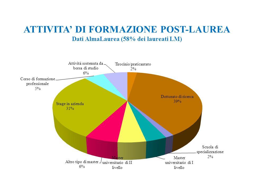 12 ATTIVITA DI FORMAZIONE POST-LAUREA Dati AlmaLaurea (58% dei laureati LM)