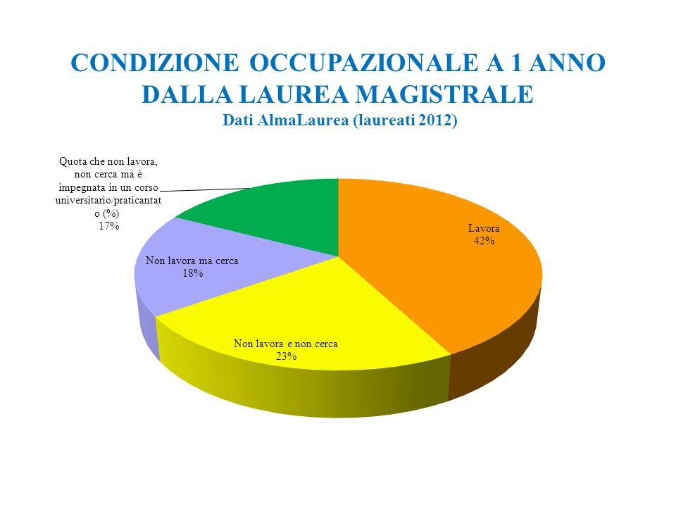 9 CONDIZIONE OCCUPAZIONALE A 3 ANNI DALLA LAUREA MAGISTRALE Dati AlmaLaurea (laureati 2010)