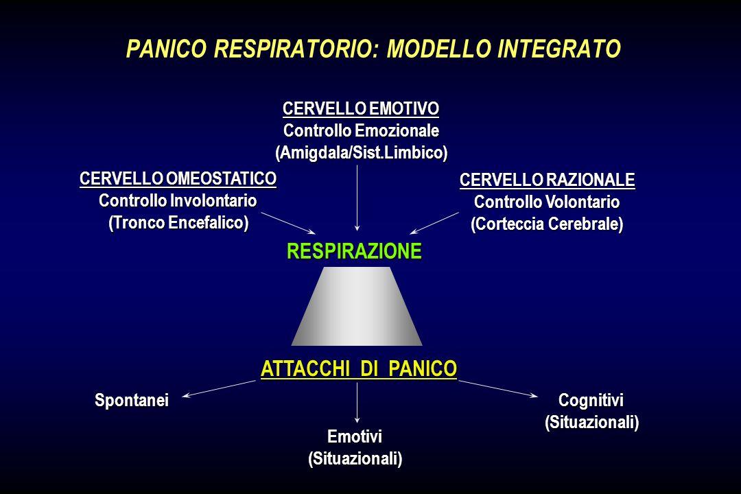 IL CONTINUUM PANICO-RESPIRATORIO Sindrome da IpoventilazioneCongenitaCentrale ApneeNotturneCentrali Normalita Disturbo di Panico Dispnea Funzionale Su