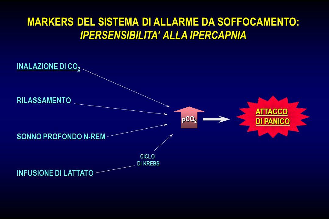 SOSTANZE PANICOGENICHE E ANSIOGENICHE SOSTANZE RESPIRATORIE (LATTATO, CO2) SOSTANZE STIMOLANTI (CAFFEINA, ADRENALINA) PANICO ANSIA / PAURA Sintomi Res