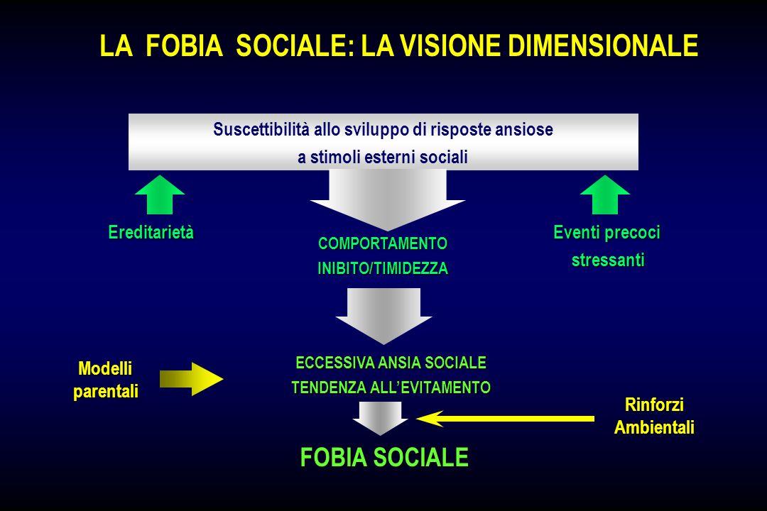 LA FOBIA SOCIALE: IL MODELLO DEI COMPORTAMENTI EMOTIVI INTERAZIONE AFFILIAZIONE SOCIALE SCENARI COMPLESSI Corteccia Orbitofrontale PIANIFICAZIONE COMP