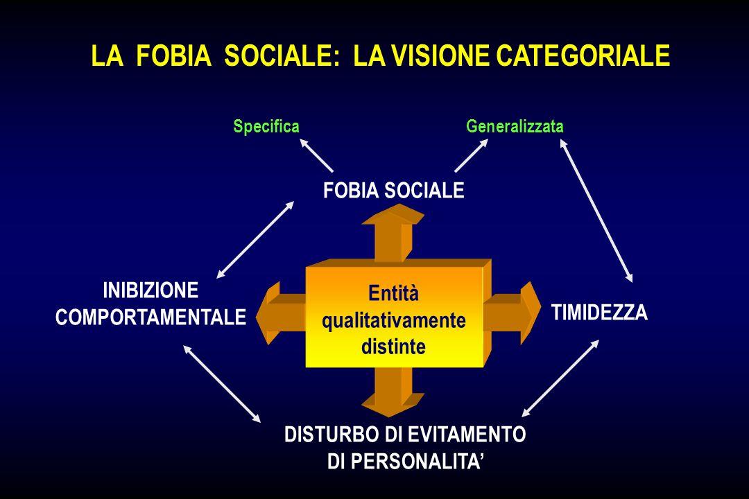 LA FOBIA SOCIALE: LA VISIONE DIMENSIONALE Suscettibilità allo sviluppo di risposte ansiose a stimoli esterni socialiEreditarietà Eventi precoci stress