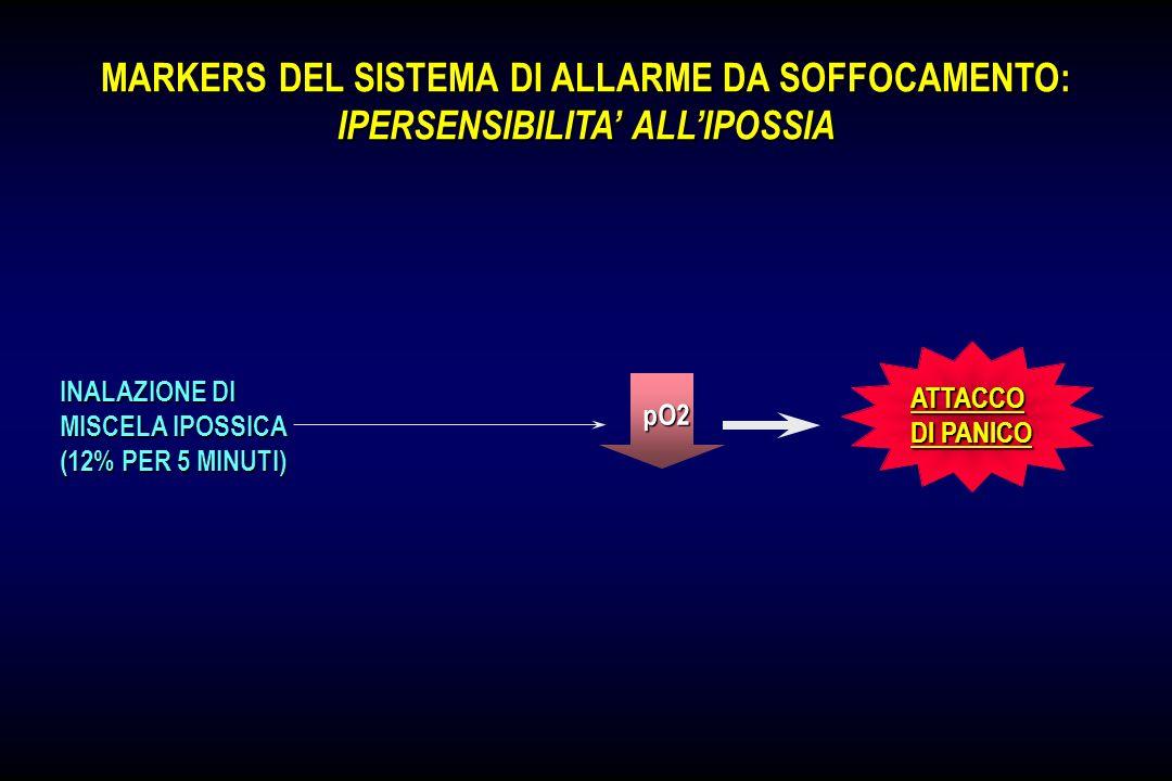 MARKERS DEL SISTEMA DI ALLARME DA SOFFOCAMENTO: IPERSENSIBILITA ALLA IPERCAPNIA INALAZIONE DI CO 2 RILASSAMENTO SONNO PROFONDO N-REM INFUSIONE DI LATT